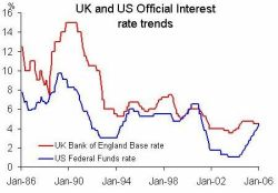 File:Interest Rate Trends.jpg