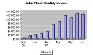 JohnChow.com's Monthly Income